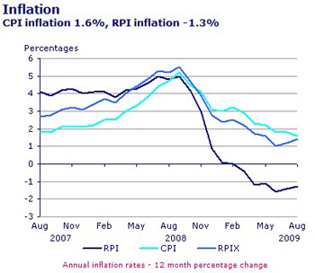 UK inflation up to Aug '09