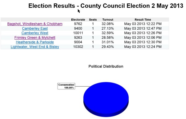 County Council election results