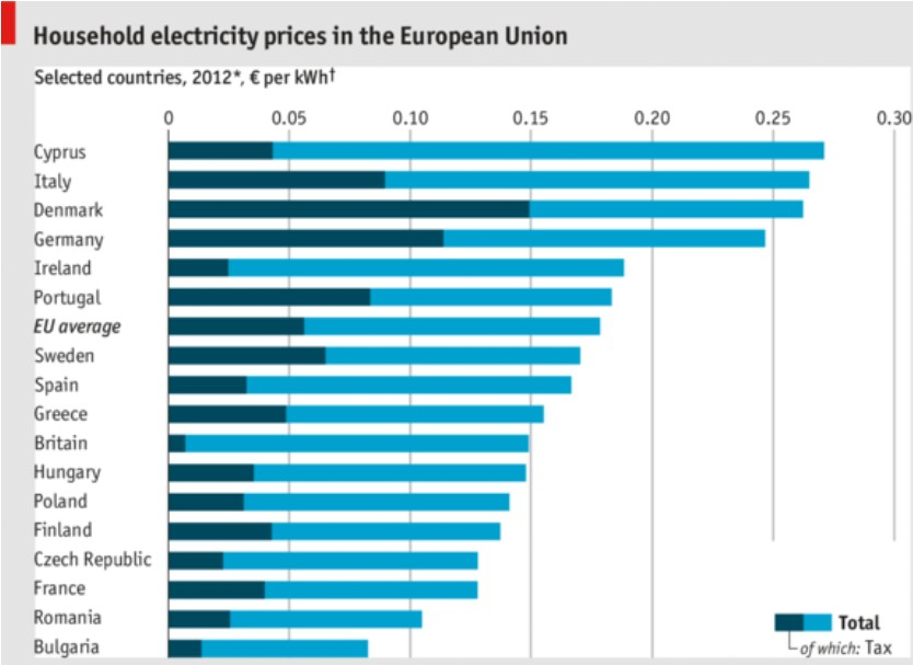 Electricity Price Europe History