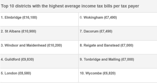 Top Ten income tax paying districts