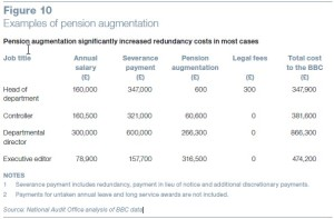 BBC Pension Augmentation