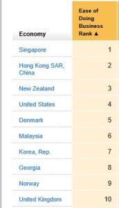 Economy Ranking 2014