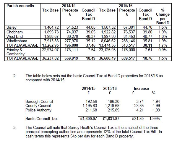 Surrey Council Tax >> Proposed Council Tax Levels In Surrey Heath For 2015 16 Lightwater