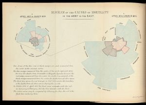 Diagram_of_the_causes_of_mortality_in_the_army_Wellcome_L0050236