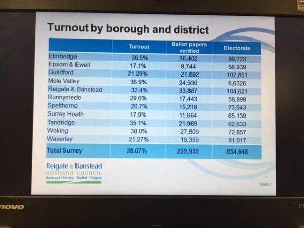 Surrey PCC turnout