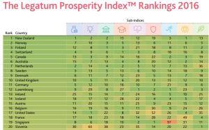 the-legatum-prosperity-index-2016