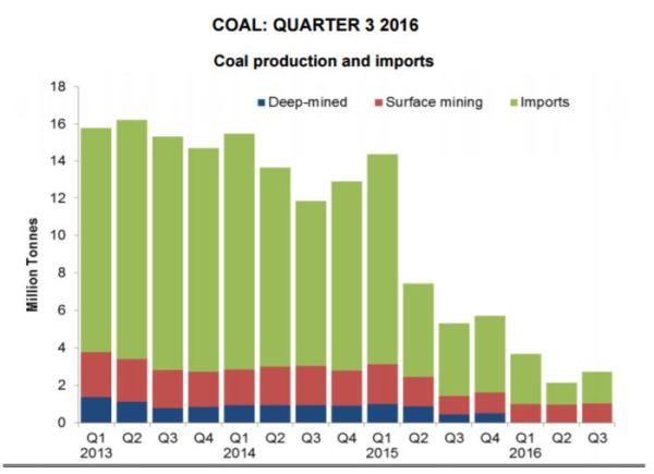 coal-qtr3-dec-2016
