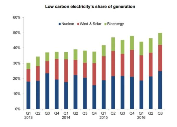 uk-low-carbon-energy-stats-dec-2016