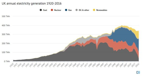 uk-annual-electricity-generation