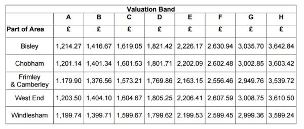 2017-18-surrey-heath-council-tax-by-bands