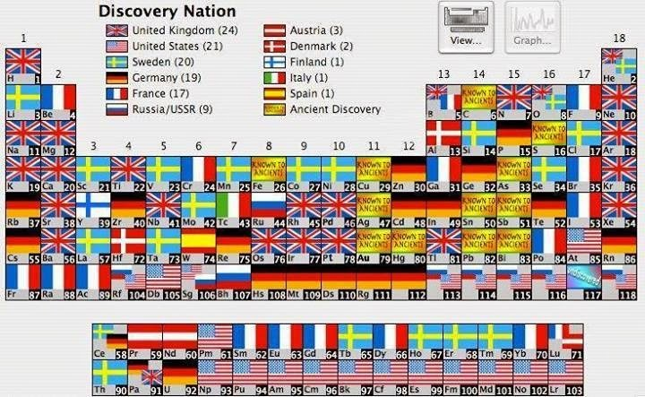 Periodic table of the elements by the country who discovered them periodic table that includes the date and country of discovery of each element see below and look on admiringly at the contribution of britons urtaz Gallery